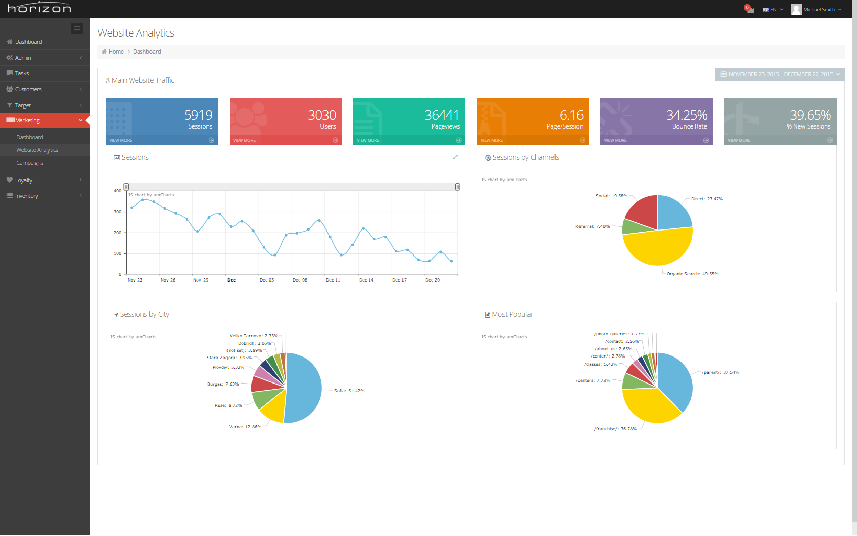 Campaign Management - Horizon Software Solutions